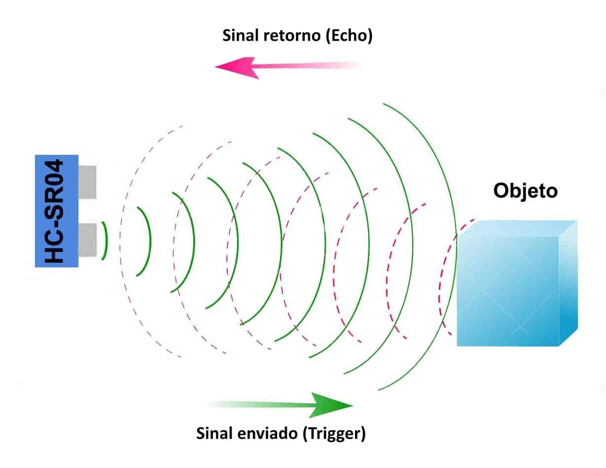 HC-SR04 - Trigger e Echo