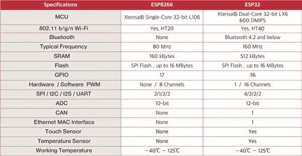 Comparativo ESP8266 e ESP32