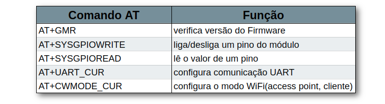 Tabela Comandos AT